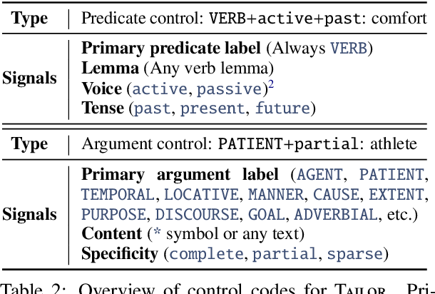 Figure 3 for Tailor: Generating and Perturbing Text with Semantic Controls