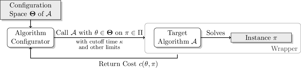 Figure 1 for Pitfalls and Best Practices in Algorithm Configuration
