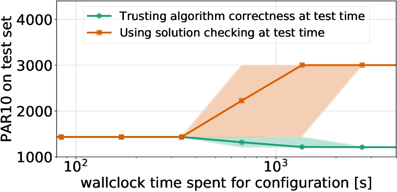 Figure 4 for Pitfalls and Best Practices in Algorithm Configuration