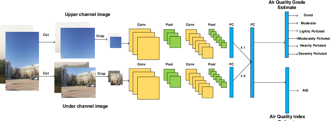 Figure 1 for Air Quality Measurement Based on Double-Channel Convolutional Neural Network Ensemble Learning