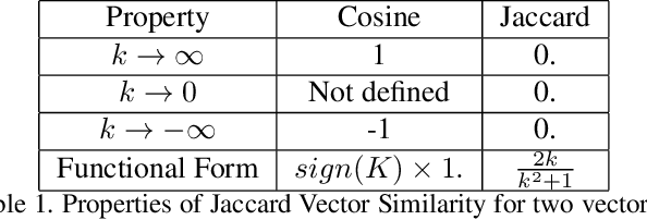 Figure 2 for Anticipating human actions by correlating past with the future with Jaccard similarity measures