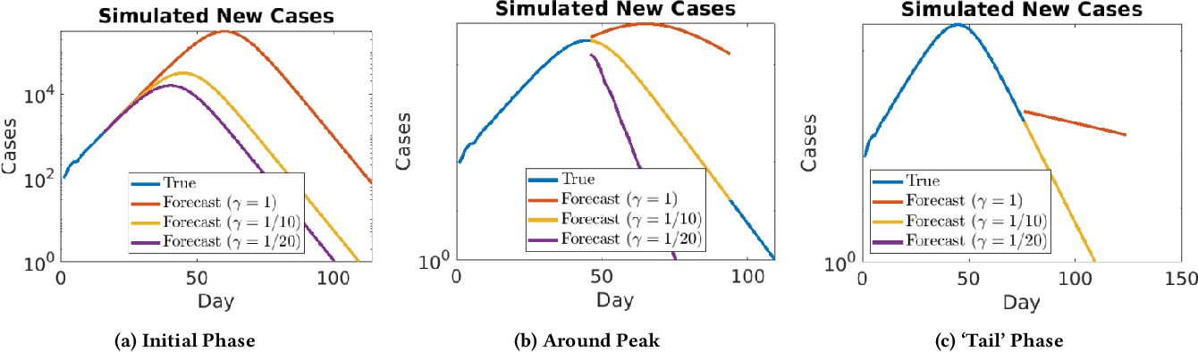 Figure 2 for Data-driven Identification of Number of Unreported Cases for COVID-19: Bounds and Limitations