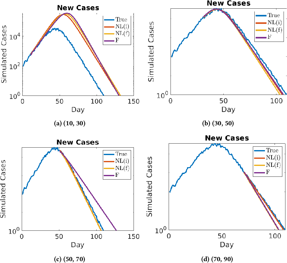 Figure 4 for Data-driven Identification of Number of Unreported Cases for COVID-19: Bounds and Limitations