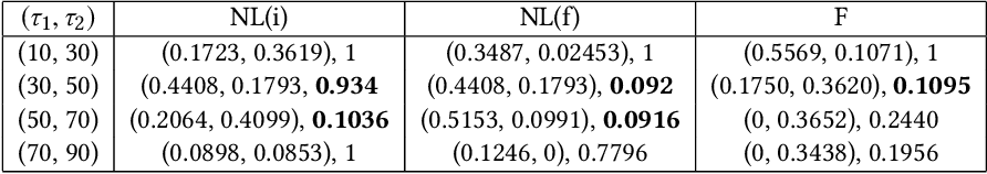 Figure 1 for Data-driven Identification of Number of Unreported Cases for COVID-19: Bounds and Limitations