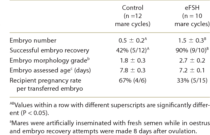 Table 2 from Folliculogenesis, embryo parameters and post-transfer