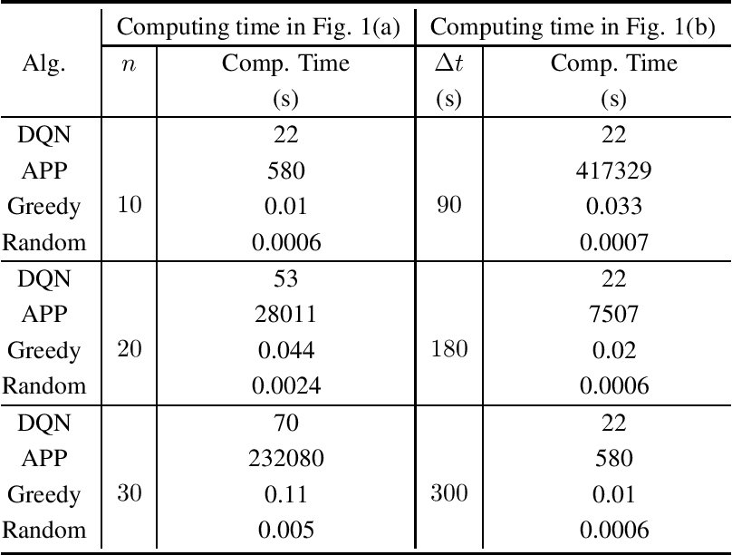 Figure 2 for A General Framework for Charger Scheduling Optimization Problems