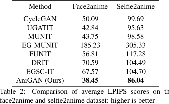 Figure 2 for AniGAN: Style-Guided Generative Adversarial Networks for Unsupervised Anime Face Generation
