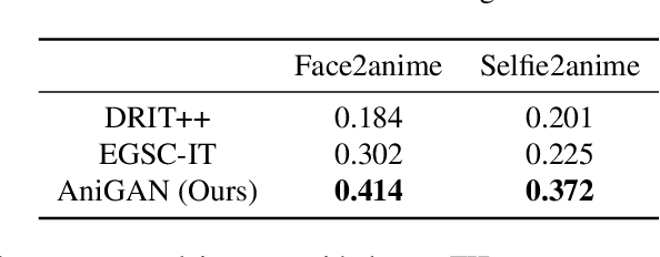Figure 4 for AniGAN: Style-Guided Generative Adversarial Networks for Unsupervised Anime Face Generation