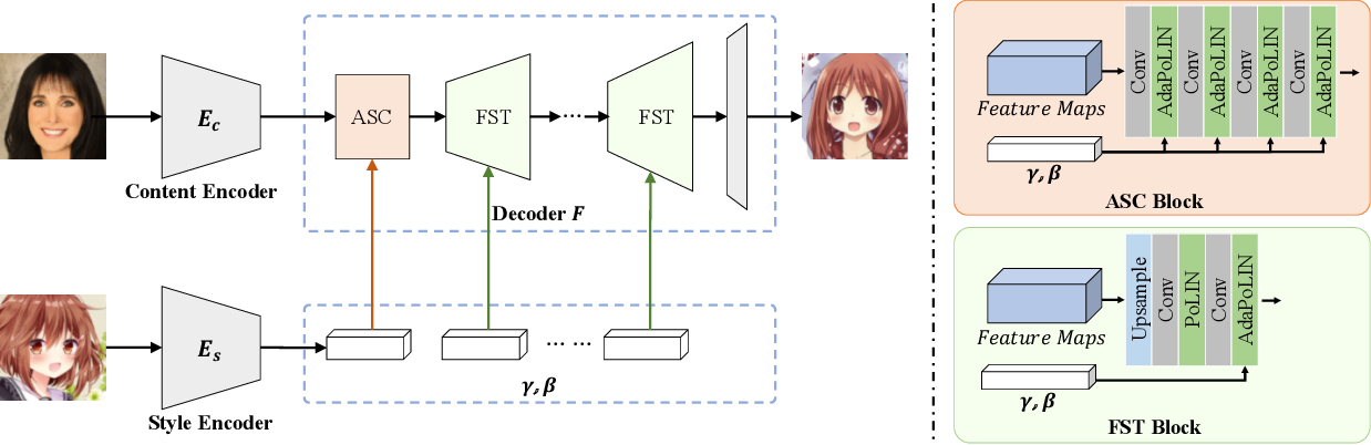Figure 3 for AniGAN: Style-Guided Generative Adversarial Networks for Unsupervised Anime Face Generation