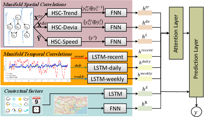 Figure 4 for Multi-fold Correlation Attention Network for Predicting Traffic Speeds with Heterogeneous Frequency