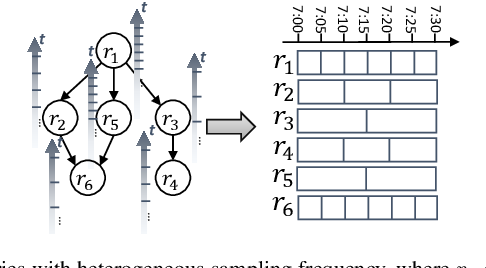 Figure 1 for Multi-fold Correlation Attention Network for Predicting Traffic Speeds with Heterogeneous Frequency
