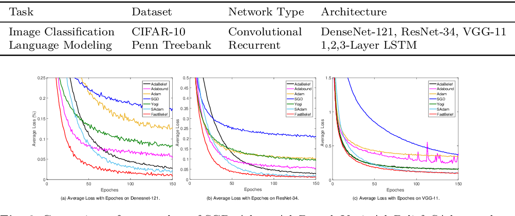 Figure 3 for FastAdaBelief: Improving Convergence Rate for Belief-based Adaptive Optimizer by Strong Convexity
