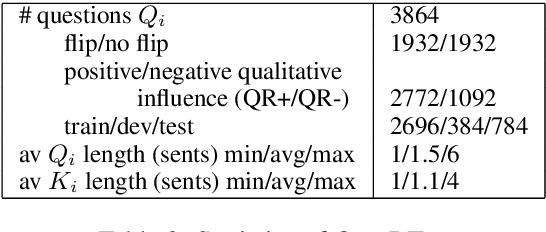Figure 3 for QuaRTz: An Open-Domain Dataset of Qualitative Relationship Questions