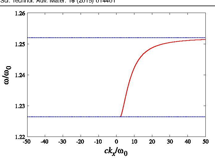 Figure 3. The dispersion relation of the surface magnon polariton under a static magnetic field along the z direction. The lower and upper frequencies of the one-way band are indicated by the dotted