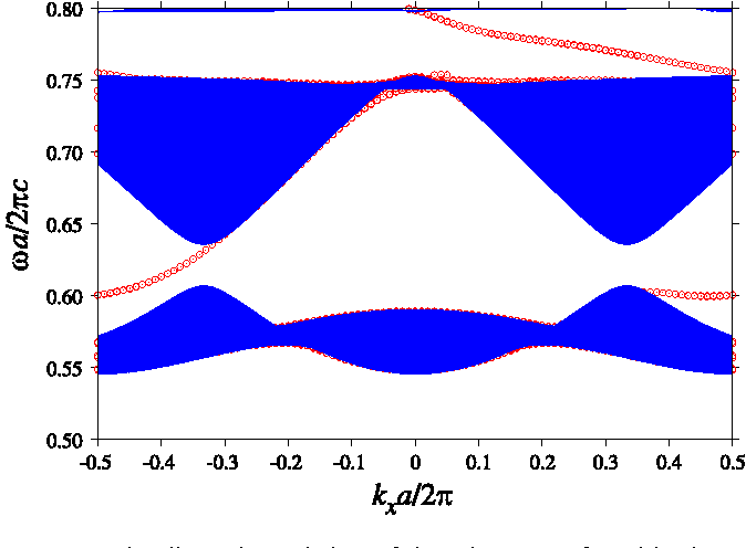 Figure 5. The dispersion relation of the edge states found in the photonic crystal edge normal to the Γ−M direction. The projected band diagram in the bulk is also plotted. The gapped photonic crystal with the same parameters as in figure 4 is employed. To clarify the edge states, we place a (perfect conductor) metal cladding away from