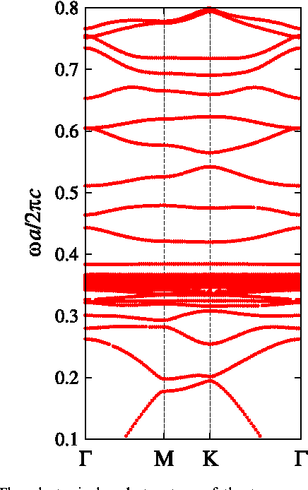 Figure 7. The photonic band structure of the transverse-magnetic polarization in the triangular array of circular holes with radius a0.4 in a ferrite material. The following parameters are assumed for the ferrite material: ϵ = 14, ω π =a c2 0.30 and ω π =a c2 0.1512m . The polariton gap of the background ferrite material ranges from ω π< <a c0.3678 2 0.4512.