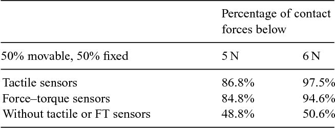 Figure 2 for Manipulation in Clutter with Whole-Arm Tactile Sensing