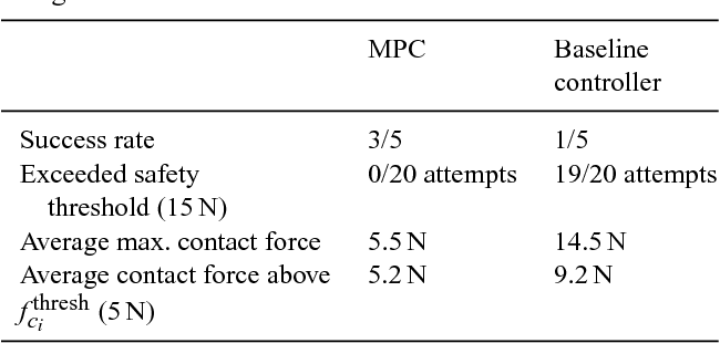 Figure 4 for Manipulation in Clutter with Whole-Arm Tactile Sensing
