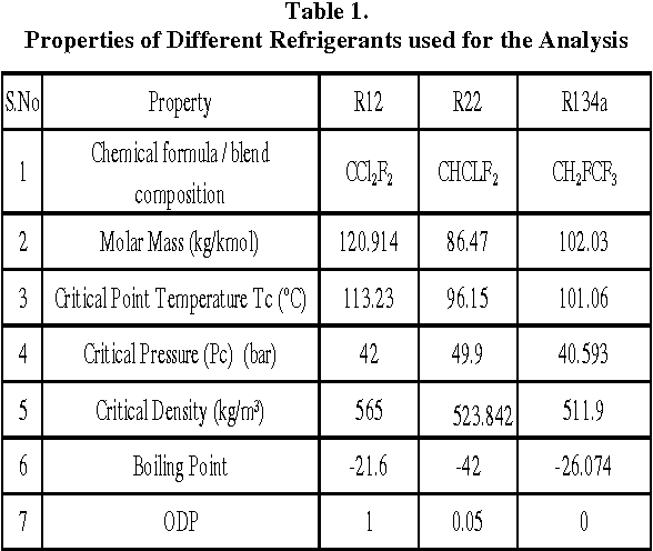 Energy And Exergy Analysis Of Vapour Compression Refrigeration