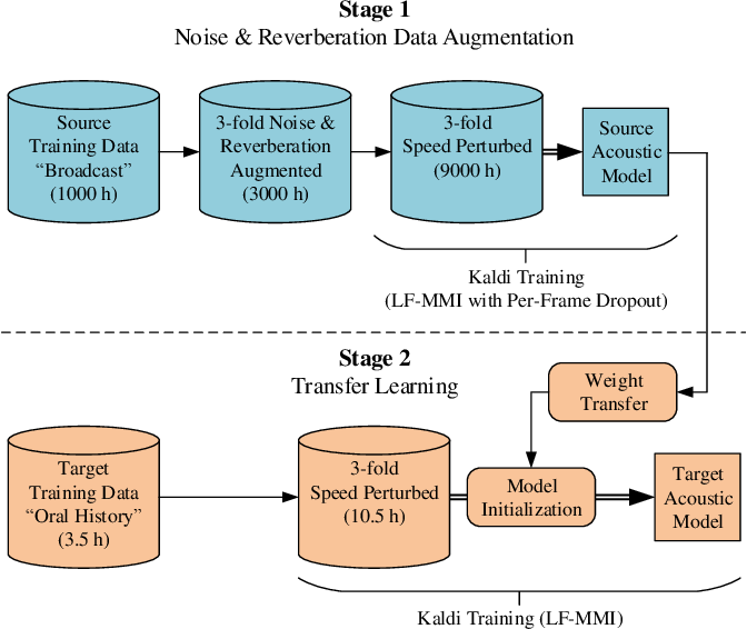 Figure 1 for Two-Staged Acoustic Modeling Adaption for Robust Speech Recognition by the Example of German Oral History Interviews