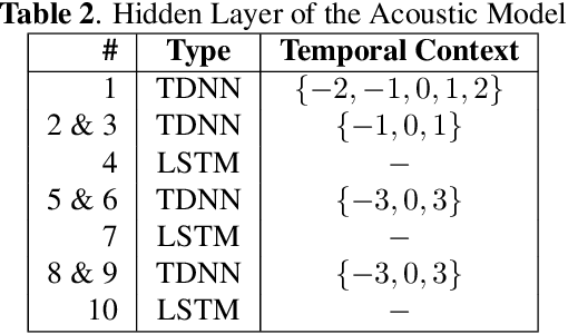Figure 3 for Two-Staged Acoustic Modeling Adaption for Robust Speech Recognition by the Example of German Oral History Interviews