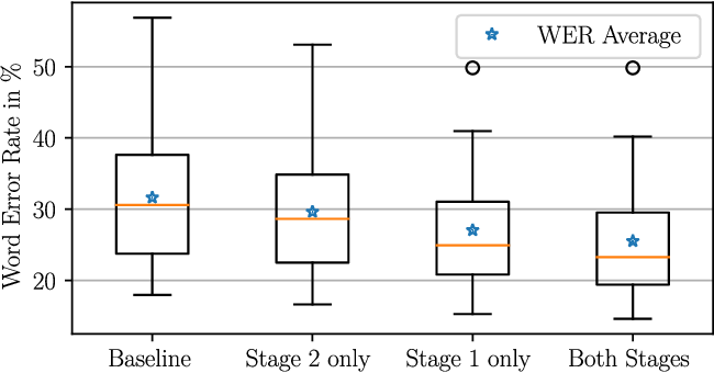 Figure 4 for Two-Staged Acoustic Modeling Adaption for Robust Speech Recognition by the Example of German Oral History Interviews