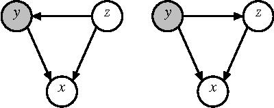 Figure 1 for Maximum Margin Bayesian Networks