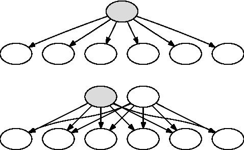 Figure 3 for Maximum Margin Bayesian Networks