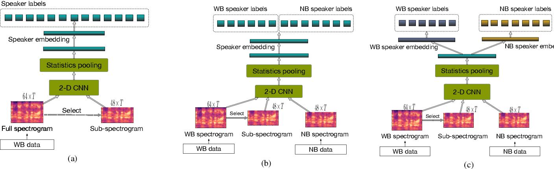 Figure 1 for A Unified Deep Speaker Embedding Framework for Mixed-Bandwidth Speech Data