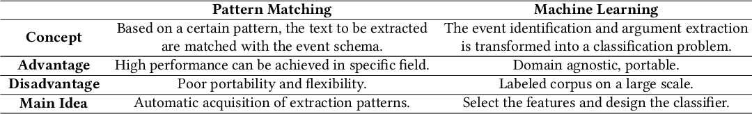 Figure 4 for Deep Learning Schema-based Event Extraction: Literature Review and Current Trends