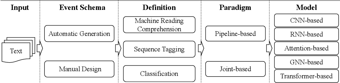 Figure 1 for Deep Learning Schema-based Event Extraction: Literature Review and Current Trends