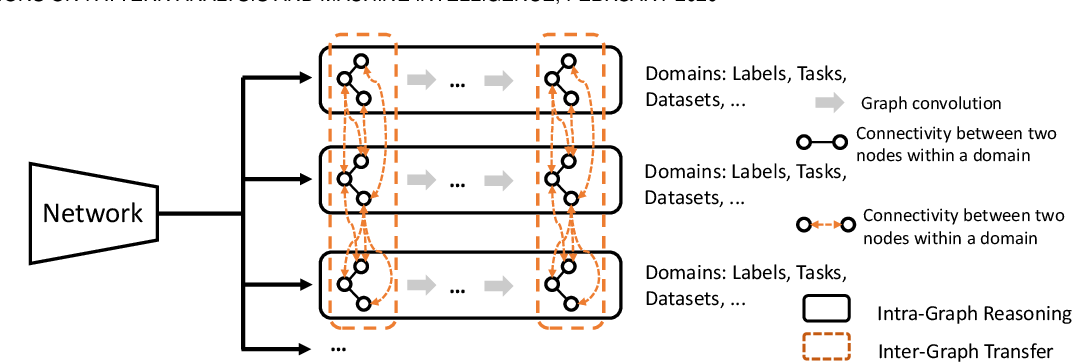 Figure 3 for Graphonomy: Universal Image Parsing via Graph Reasoning and Transfer