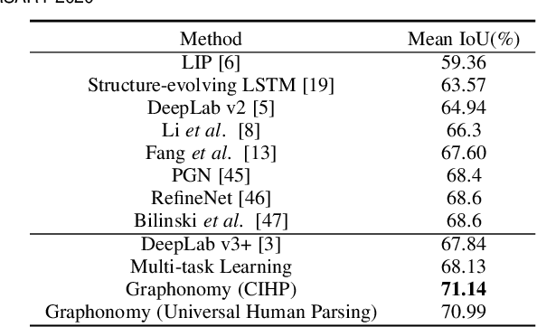 Figure 2 for Graphonomy: Universal Image Parsing via Graph Reasoning and Transfer