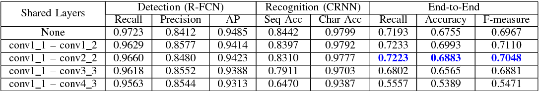 Figure 4 for A Novel Integrated Framework for Learning both Text Detection and Recognition