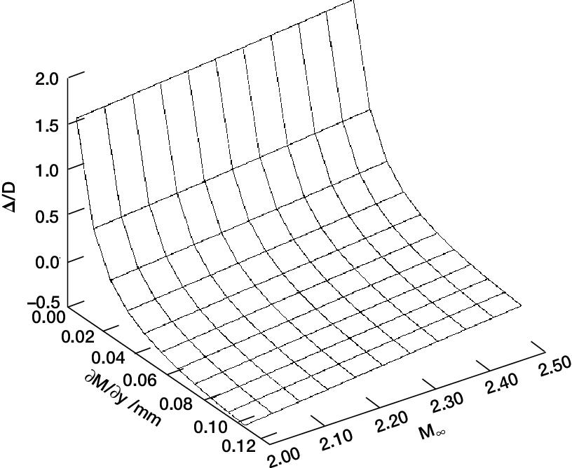 Factors Influencing Pitot Probe Centerline Displacement In A