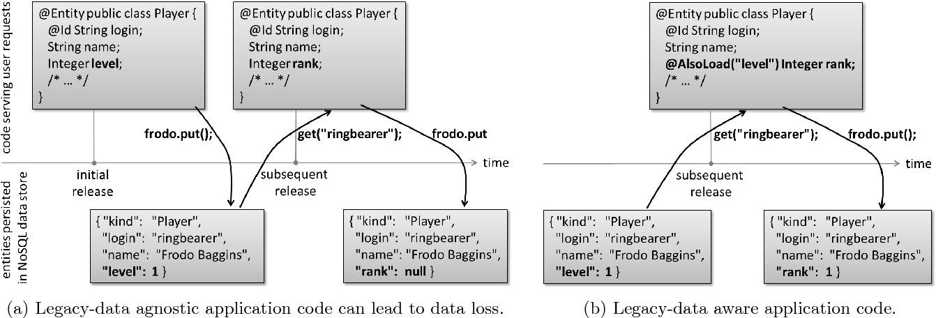 Figure 1 from ControVol: Let Yesterday's Data Catch Up with