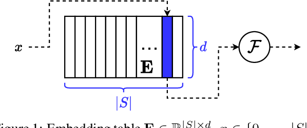 Figure 1 for Semantically Constrained Memory Allocation (SCMA) for Embedding in Efficient Recommendation Systems