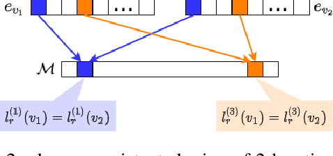 Figure 3 for Semantically Constrained Memory Allocation (SCMA) for Embedding in Efficient Recommendation Systems