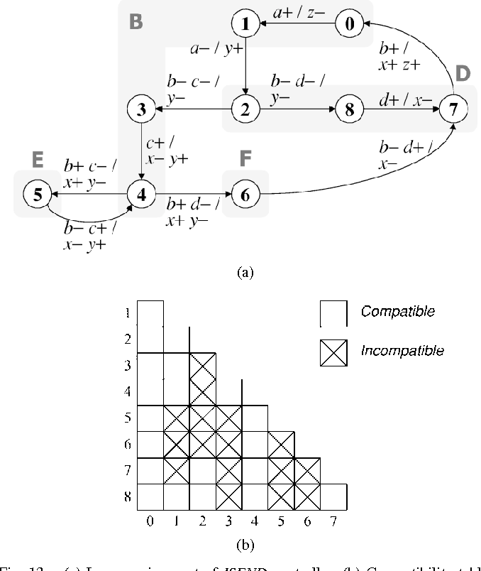 Figure 13 From Automatic Synthesis Of Extended Burst Mode Circuits