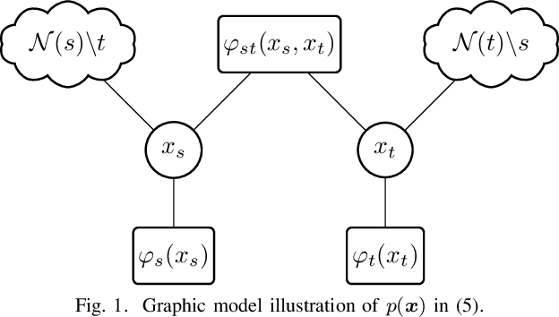 Figure 1 for $α$ Belief Propagation for Approximate Inference