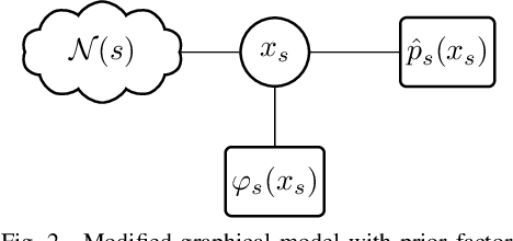 Figure 2 for $α$ Belief Propagation for Approximate Inference