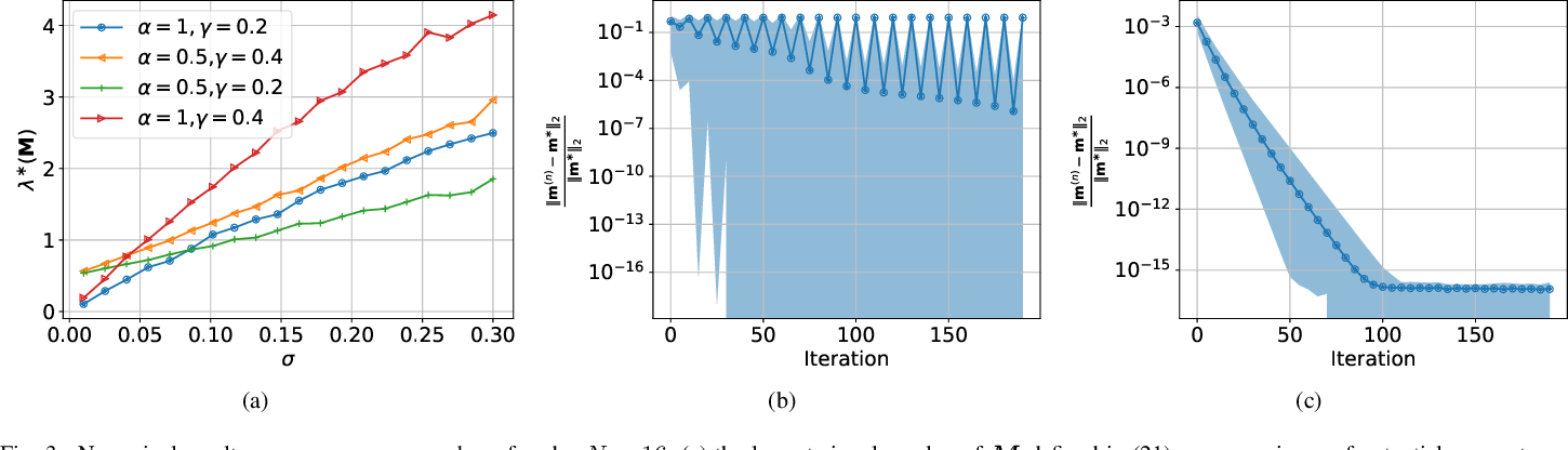 Figure 3 for $α$ Belief Propagation for Approximate Inference