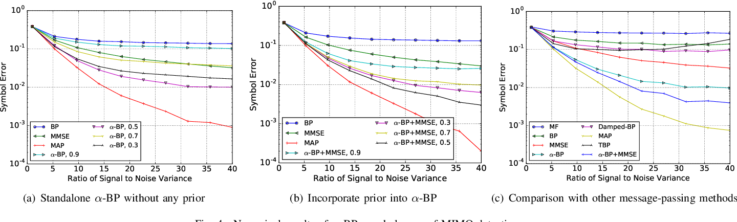 Figure 4 for $α$ Belief Propagation for Approximate Inference
