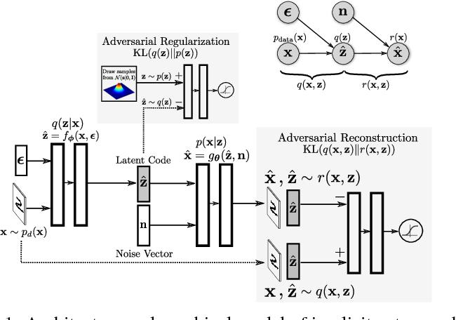 Figure 1 for Implicit Autoencoders