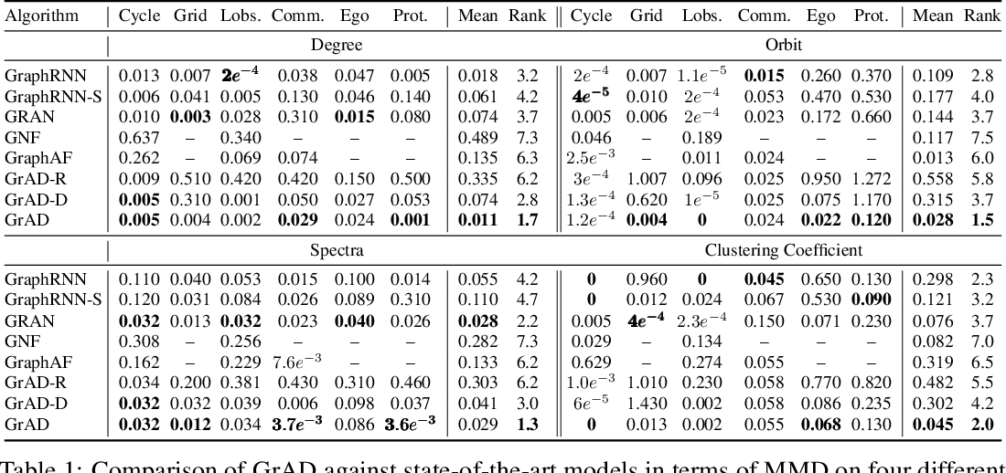 Figure 2 for Auto-decoding Graphs