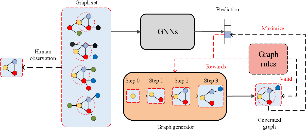 Figure 1 for XGNN: Towards Model-Level Explanations of Graph Neural Networks