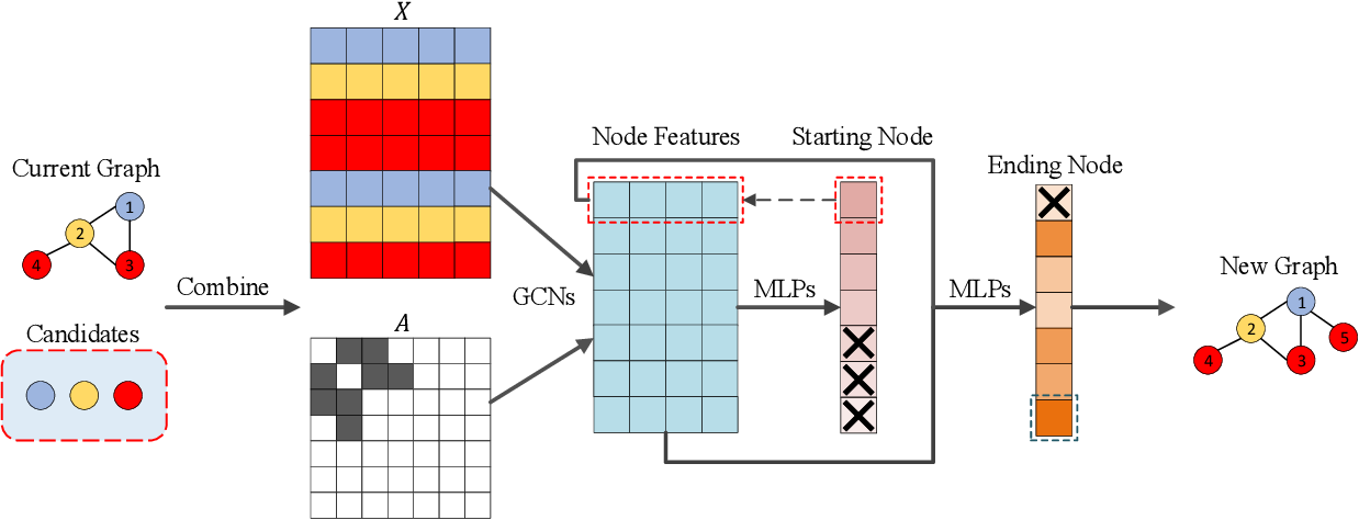 Figure 3 for XGNN: Towards Model-Level Explanations of Graph Neural Networks