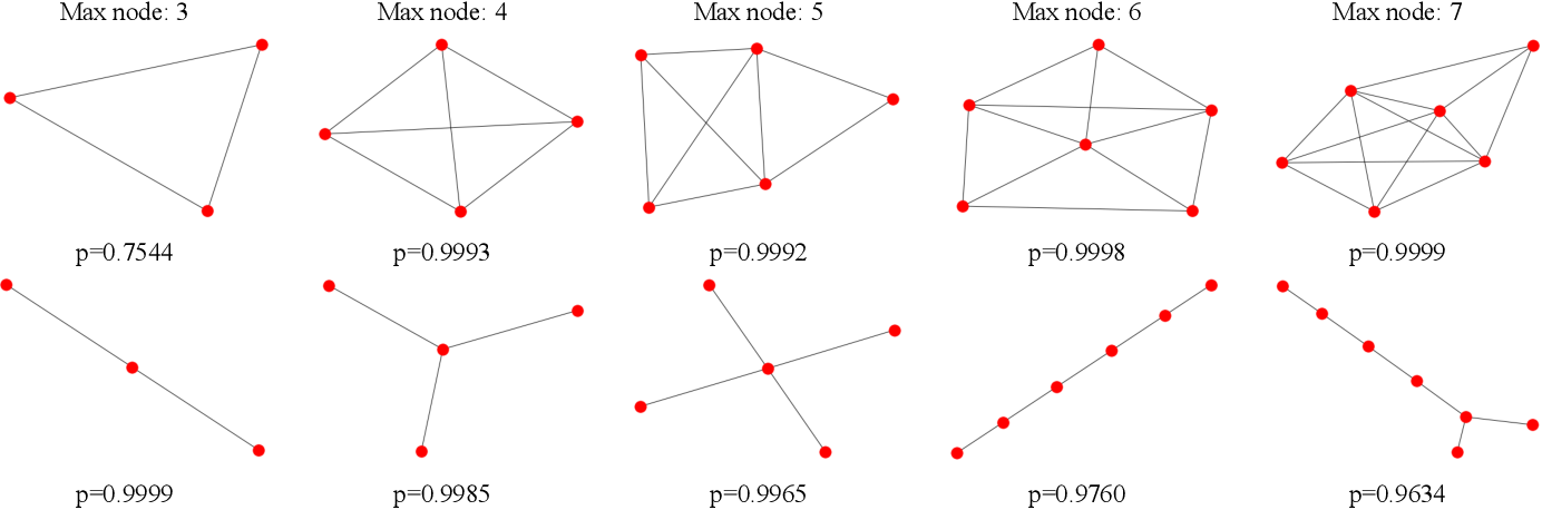 Figure 4 for XGNN: Towards Model-Level Explanations of Graph Neural Networks