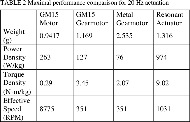 Figure 3 for Characterization and Thermal Management of a DC Motor-Driven Resonant Actuator for Miniature Mobile Robots with Oscillating Limbs
