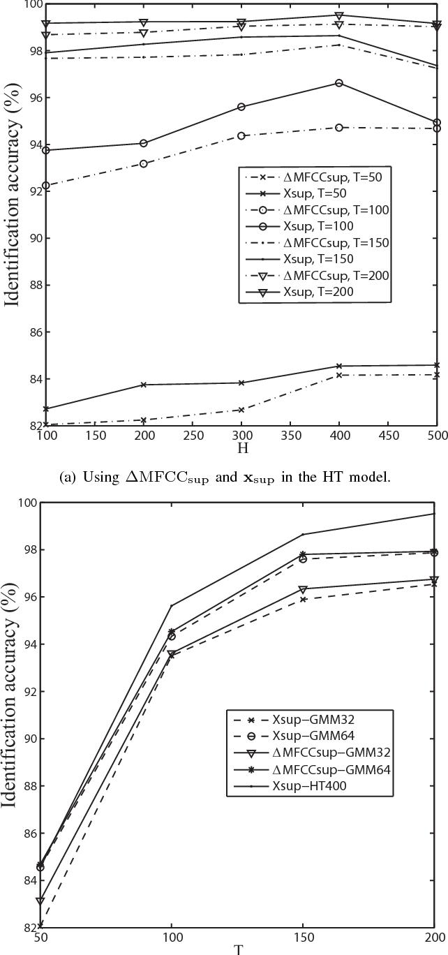 Figure 3 for Histogram Transform-based Speaker Identification